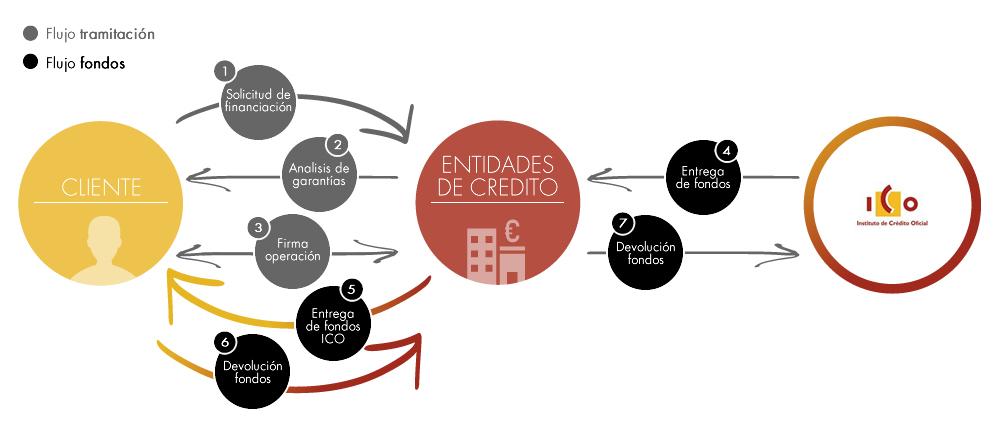 Líneas de financiación ICO 2017